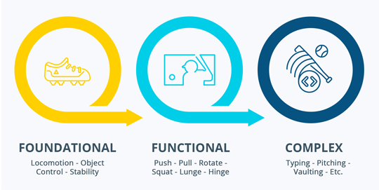 Foundational and Functional Movement Illustration