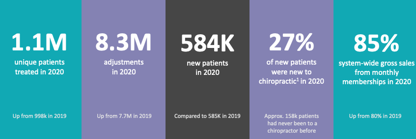 Infographic Showing The Joint Chiropractic Patient Service Breakdown for 2020